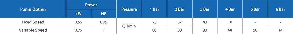 Powertank-Slimline-Performance