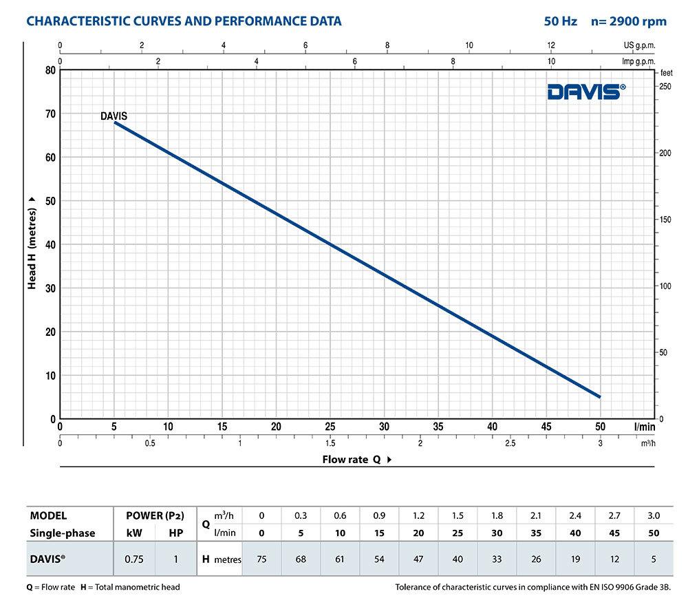 PD_DAVIS_Performance