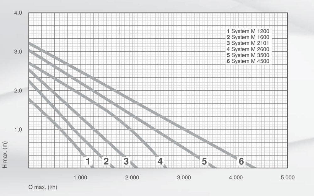 ME_SYSTEM_M-1200-4500