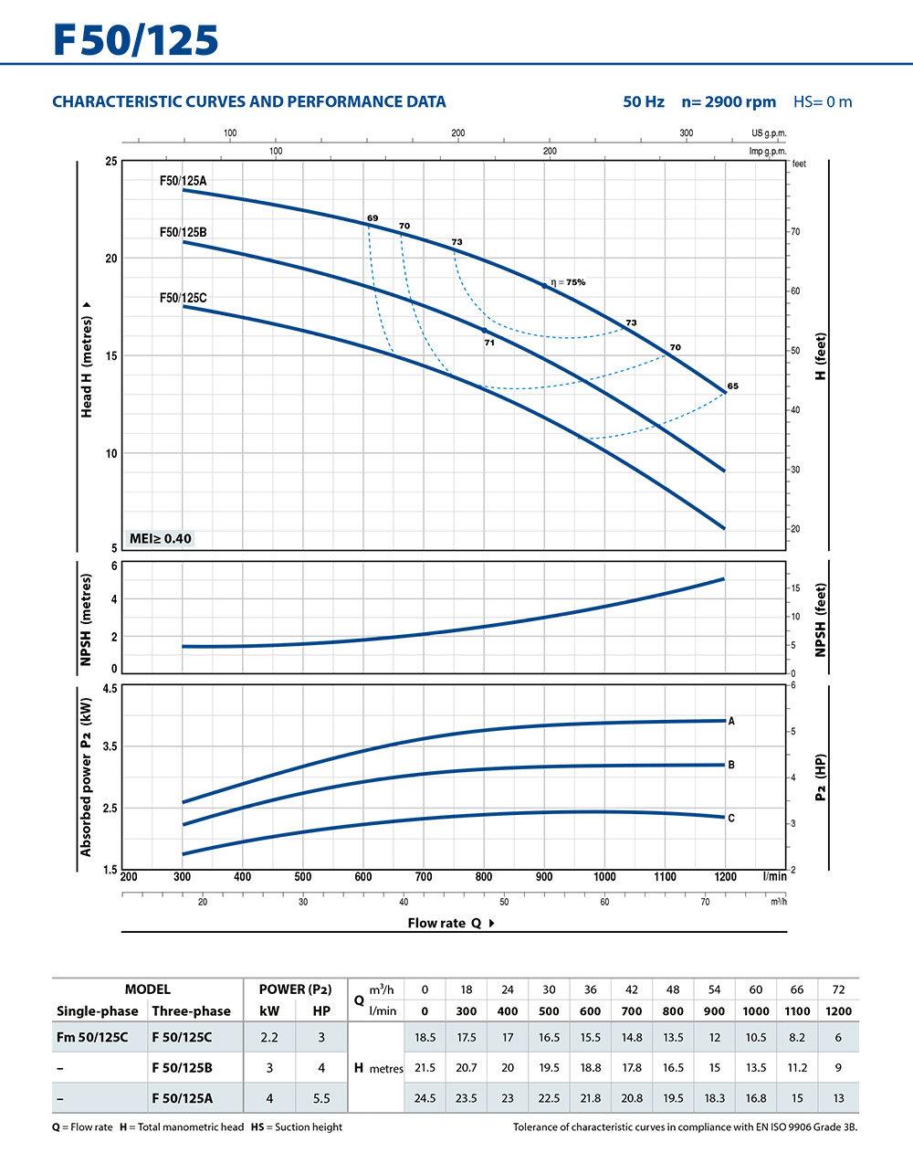 PD_F50-125_Performance