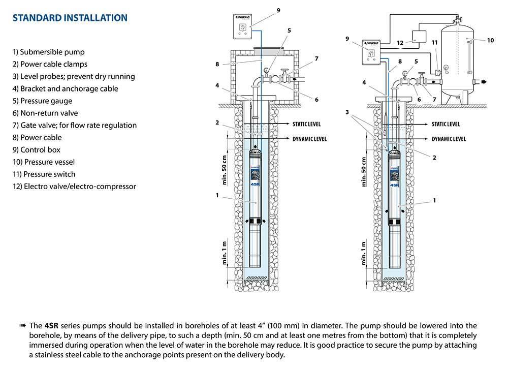 Pedrollo 4sr1 Borehole Pumps C  W Franklin Motor  U0026 Qem