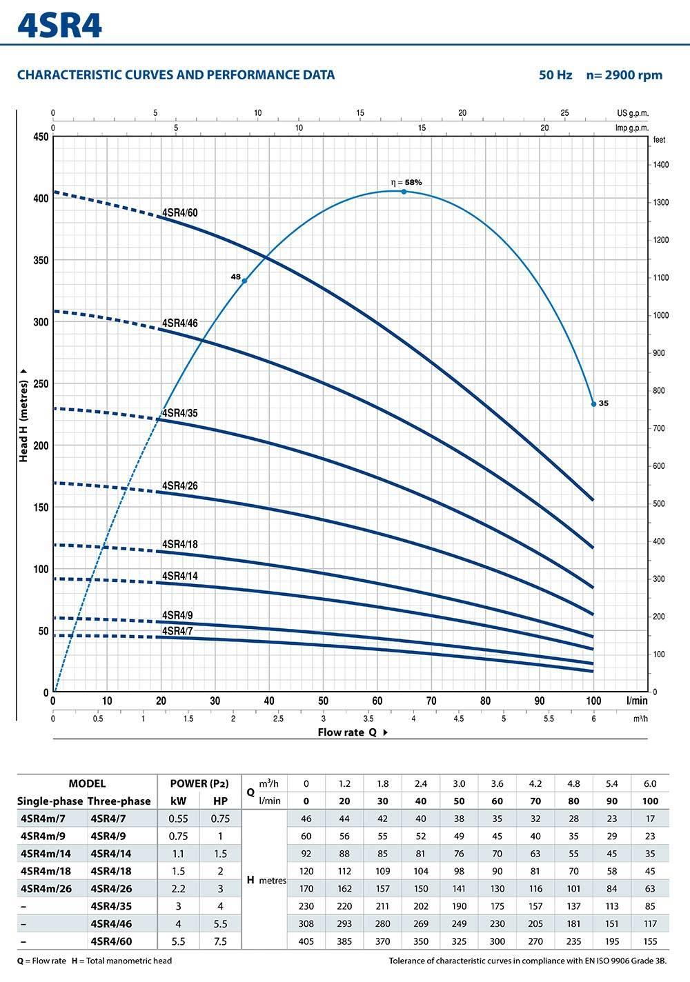 4SR4 Borehole Pump Performance