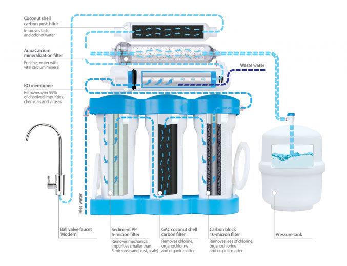 Ecosoft-Pure-Aquacalcium-RO-Diagram