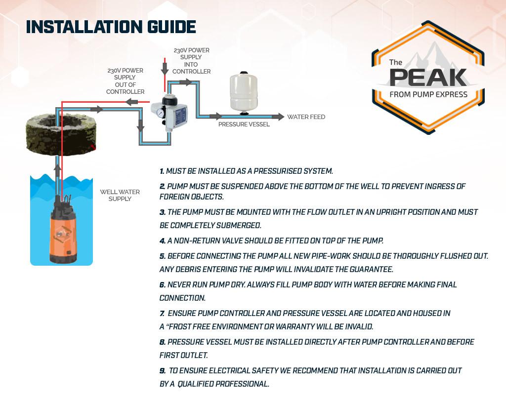 PEAK-Installation-Guide