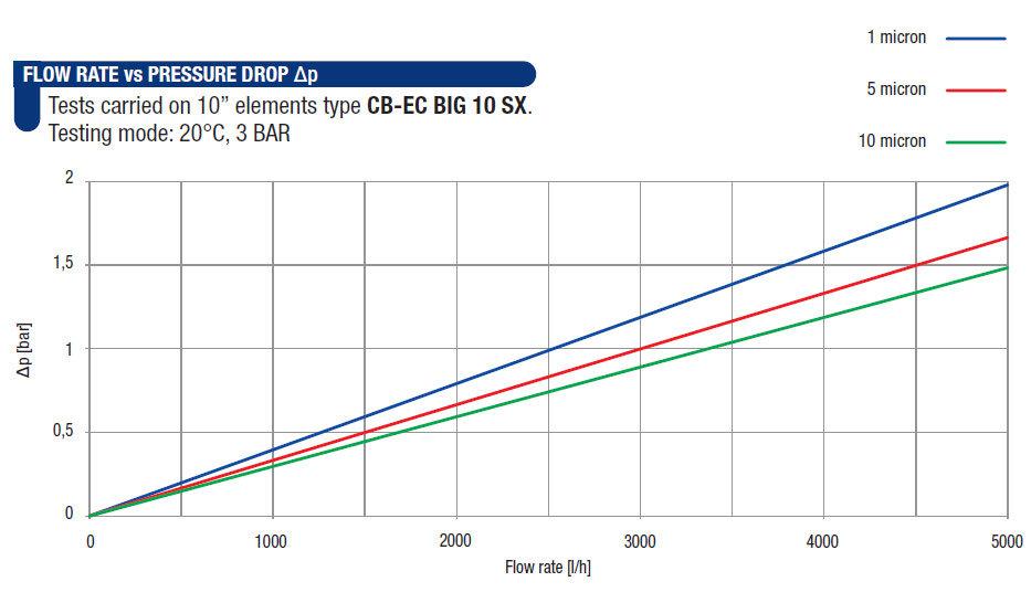 CB-EC-Big-10-SX-Performance