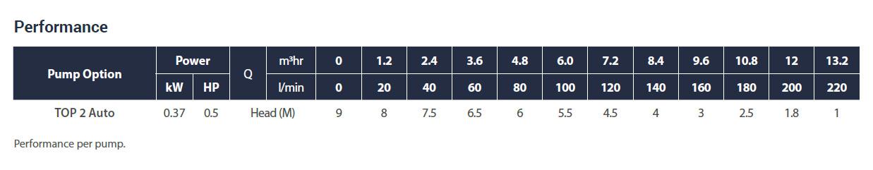 Powerdrain-Top2-Performance