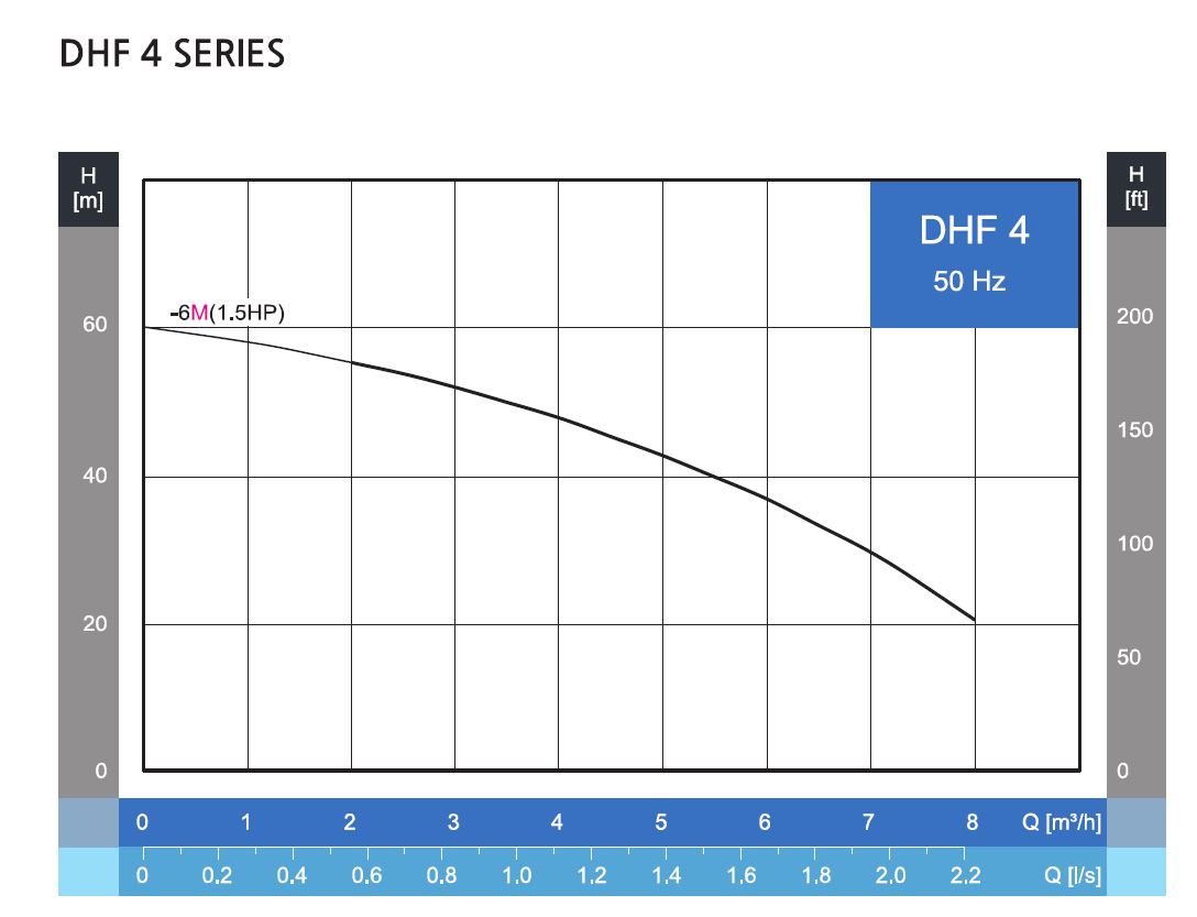 SQ-DHF4-6-Performance